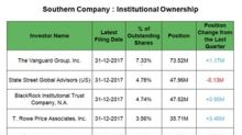 How Institutions' Holdings in Southern Company Played Out