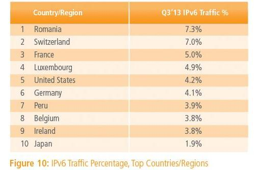 European carriers and Google Fiber are leading the IPv6 charge