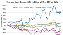 How Have SGY, SD, MUR, QEP, and SWN Performed?