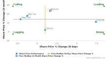 William Lyon Homes, Inc. breached its 50 day moving average in a Bearish Manner : WLH-US : September 21, 2017