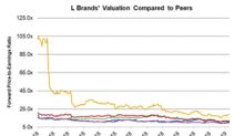 Comparing L Brands' PE Multiple with Peers'