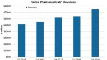 How Vertex Pharmaceuticals Is Positioned Financially