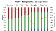Do Analysts Want You to Buy Agnico Eagle Mines?