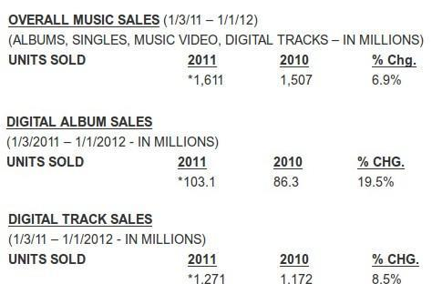 Digital music finally outsells physical media, books look on in alarm