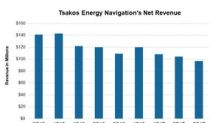 Analysts Expect Tsakos Energy Navigation's Revenue to Fall 18%