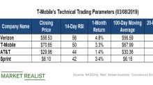 Analyzing T-Mobile's Technical Indicators