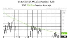 American Airlines Stock Flashes Sell Signal Ahead of Earnings