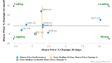 Brady Corp. breached its 50 day moving average in a Bullish Manner : BRC-US : September 1, 2017
