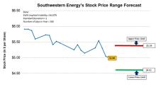 Southwestern Energy's Possible Trading Range Forecast