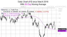 History Says Bet On This Big Bank Bounce