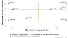 LSL Property Services Plc breached its 50 day moving average in a Bearish Manner : LSL-GB : October 23, 2017