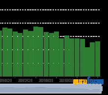 Tweedy Browne Burns Oil Holdings in the 3rd Quarter