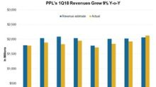 PPL's 1Q18 Revenue Rose 9%, Beat Estimates