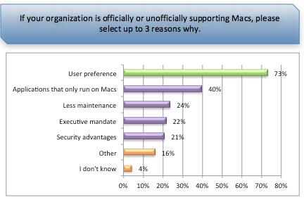 "VMware releases survey on the ""Apple Enterprise Invasion"""
