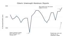 Why Did China's Aluminum Exports Rise in May?