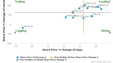 Rudolph Technologies, Inc. breached its 50 day moving average in a Bearish Manner : RTEC-US : March 31, 2017