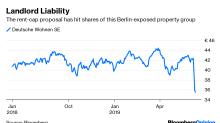Berlin's Property-Owning Classes Are Under Attack