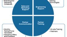 The Industry's Response to NVIDIA's GeForce Partner Program