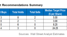 Wall Street Analysts' Targets for SN, NOG, CRR, and BAS