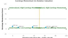 Nine Entertainment Co. Holdings Pty Ltd. breached its 50 day moving average in a Bearish Manner : NEC-AU : January 31, 2017