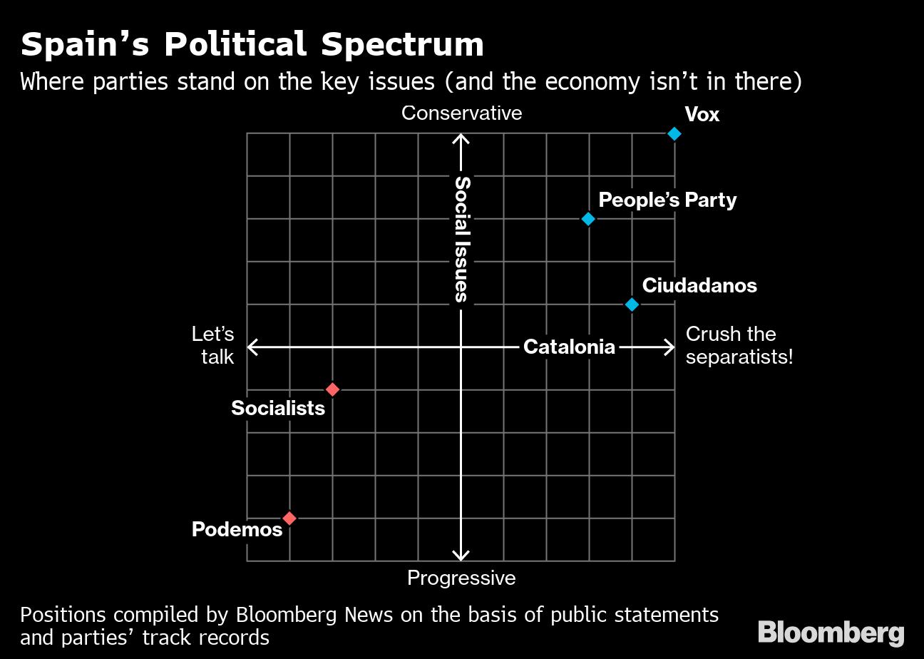 Political Promises: The Manifesto Pledges of Spain's Main Parties