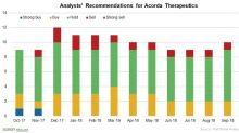 Who Is Eyeing Acorda Therapeutics?