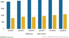 Core Banking Could Continue to Drive JPMorgan's Growth