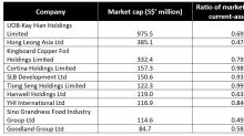 Here Are Some of the Cheapest Stocks in Singapore's Stock Market Currently