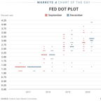 Here's the new Fed dot plot