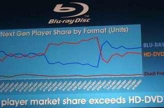 Sony says standalone Blu-ray players are outselling HD DVD players