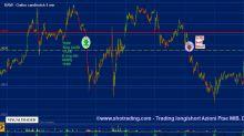 Trading Azioni: Banco BPM