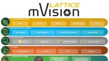 Lattice Expands mVision Solutions Stack Capabilities