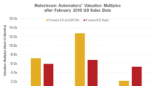 How US Auto Companies' Valuation Multiples Look in March 2018