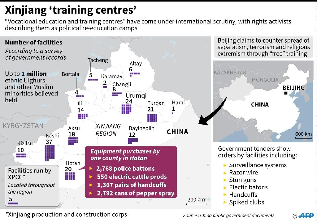 Graphic on educational facilities in China's Xinjiang region that rights activists describe as political re-education camps (AFP Photo/Laurence CHU)