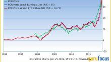5 High-Performing Stocks