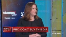 Don't buy the dip yet, says RBC's head of equity strategy