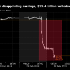 Quants Learn a Tough Lesson on Their Limits From Kraft Plunge