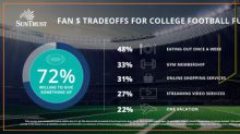 Americans Tackling Financials for Love of College Football