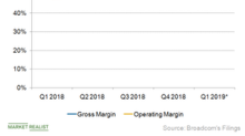 Acquisition Boosts Broadcom's Profit Margins but Reduces Its EPS
