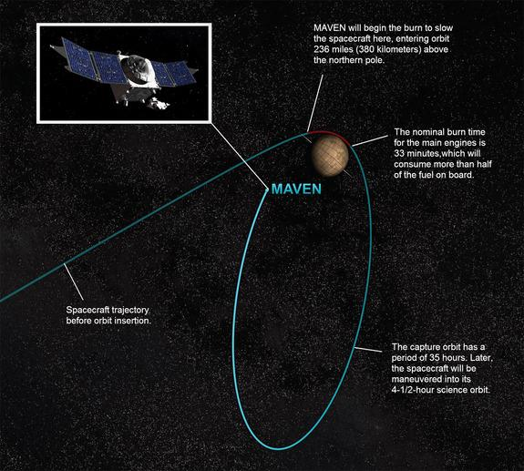 This NASA graphic depicts how the agency's newest Mars orbiter MAVEN will arrive in orbit around the Red Planet on Sept. 21, 2014.