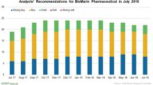 How Analysts View BioMarin Pharmaceutical before Its Q2 Earnings