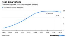 A $2,000 PhoneWon't Cure an Industry's Midlife Crisis