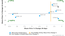 Arcos Dorados Holdings, Inc. breached its 50 day moving average in a Bearish Manner : ARCO-US : July 17, 2017