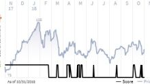 See what the IHS Markit Score report has to say about AmerisourceBergen Corp.