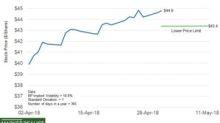 What's BP's Stock Price Forecast?