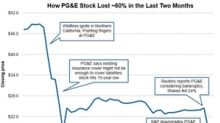 PG&E Stock Loses ~30% in Two Trading Sessions