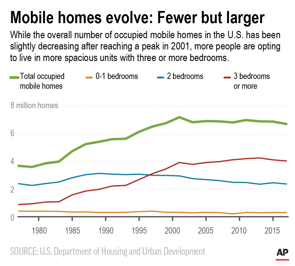 Chart shows number of occupied mobile homes per year; 2c x 2 1/2 inches; 96.3 mm x 63 mm;