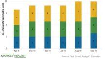 Sempra Energy Stock: Analysts' Target Price