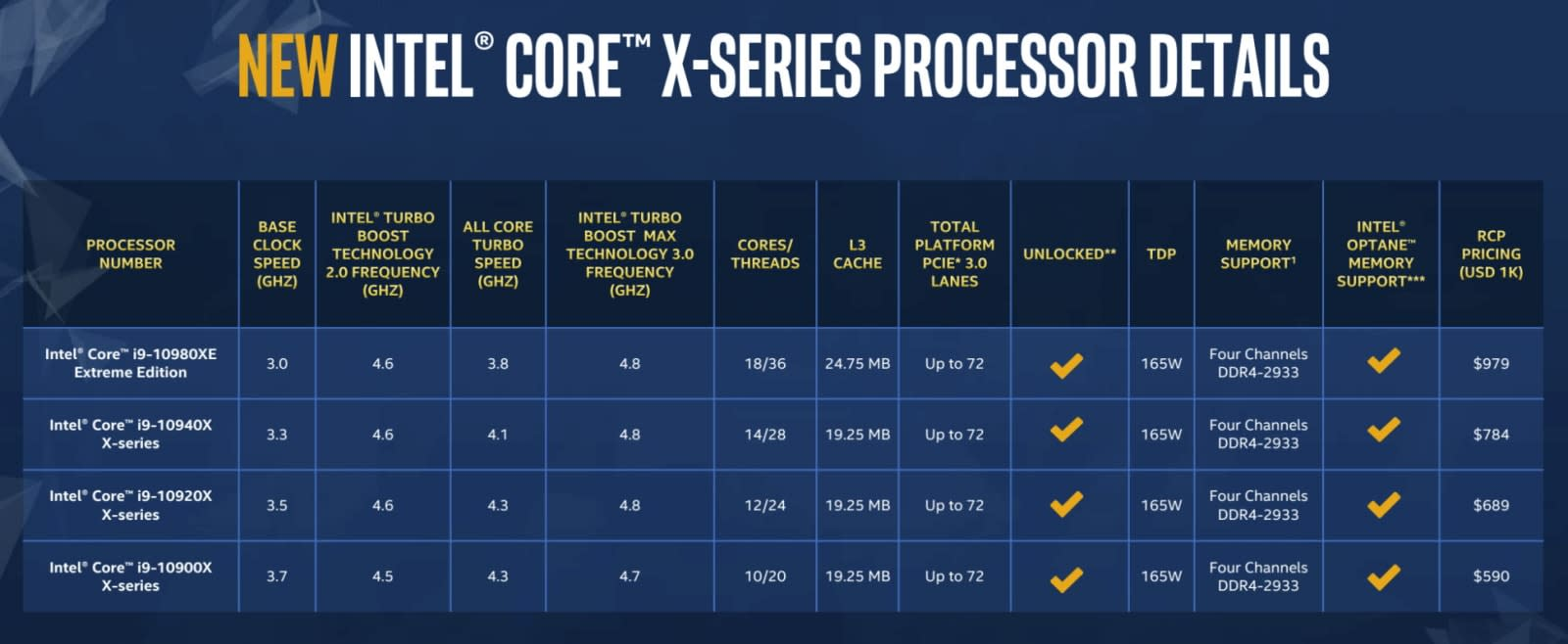 Intel Core X-Series and W-series Xeon updates