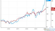 4 Warren Buffett Holdings Trading Near 52-Week Lows